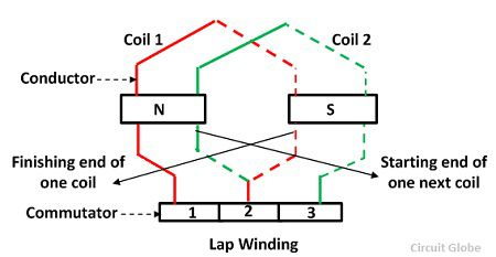 Lap & Wave Winding