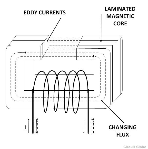 Eddy Current Loss