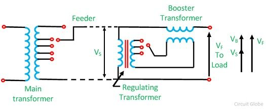 Booster transformatorius